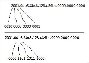 De opbouw van een IPv6 adres