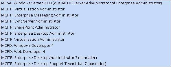 Image MCITP_SharePoint Administrator