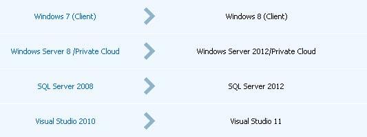 image Windows Server 2012 Private Cloud