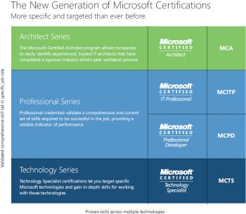 Nieuwe generatie Microsoft Certificeringen
