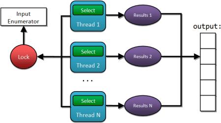 Parallel programming in F# en PLINQ