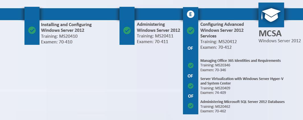 Windows Server 2012 Certificeringen