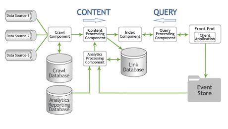 SharePoint 2013 Search Data Design