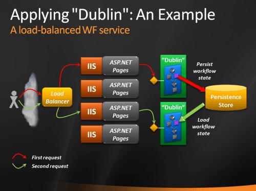 Applying Dublin: An Example